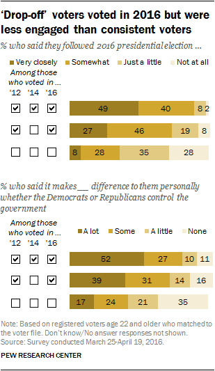 How 'Drop-Off' Voters Differ From Consistent Voters and Nonvoters
